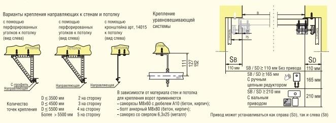 Варианты крепления направляющих к стенам и потолку